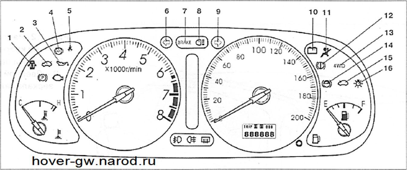 тормозной системы ABS