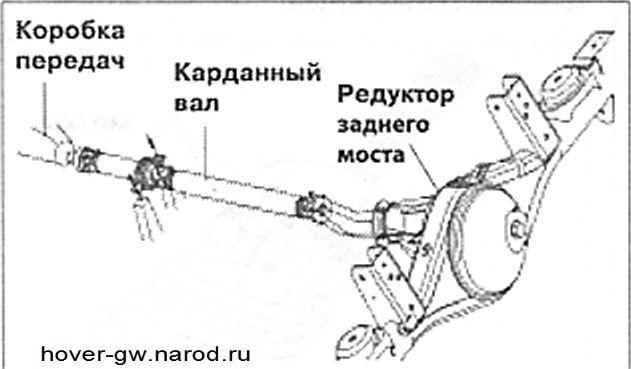 Снятие и установка карданного вала